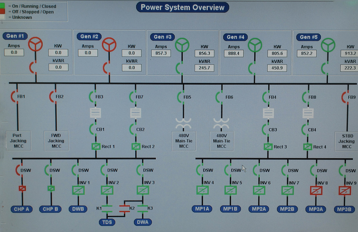 Power Quality Monitoring - Sentinel Power Quality